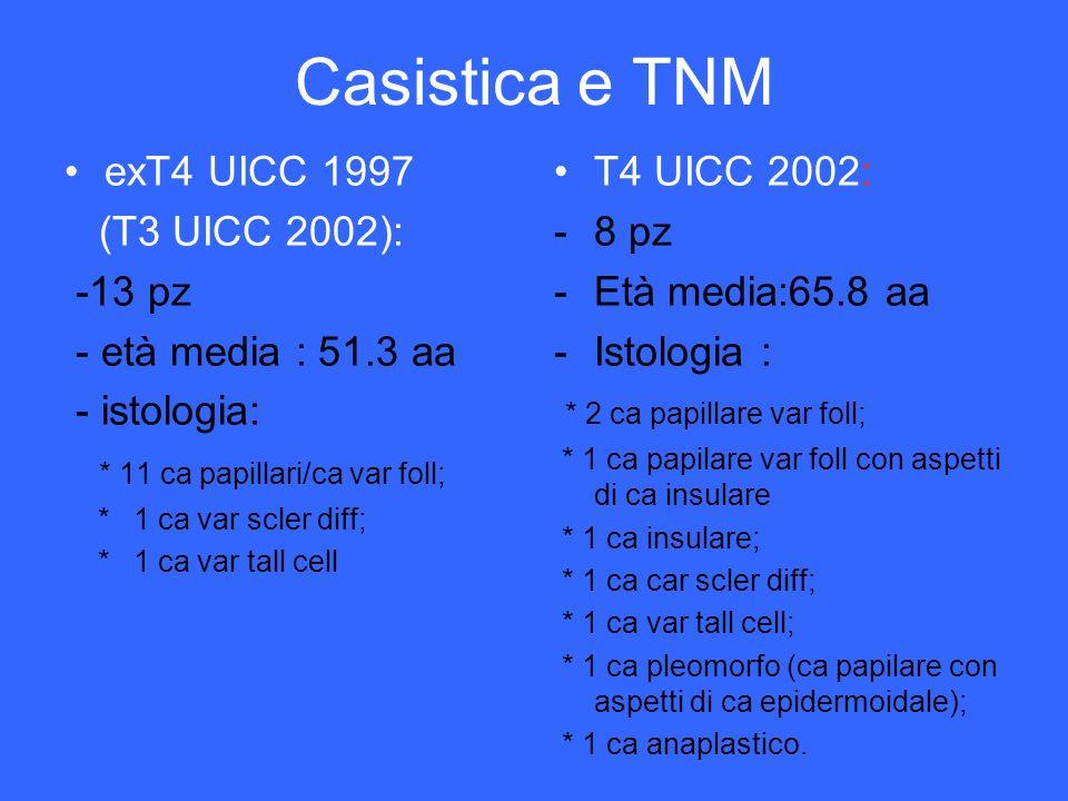 Casistica e TNM exT4 UICC 1997 (T3 UICC 2002): -13 pz - età media : 51.3 aa - istologia: * 11 ca papillari/ca var foll; * 1 ca var scler diff; * 1 ca