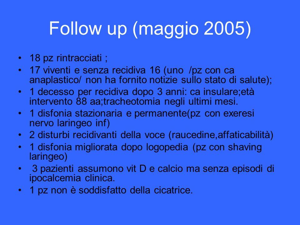 Follow up (maggio 2005) 18 pz rintracciati ; 17 viventi e senza recidiva 16 (uno /pz con ca anaplastico/ non ha fornito notizie sullo stato di salute)