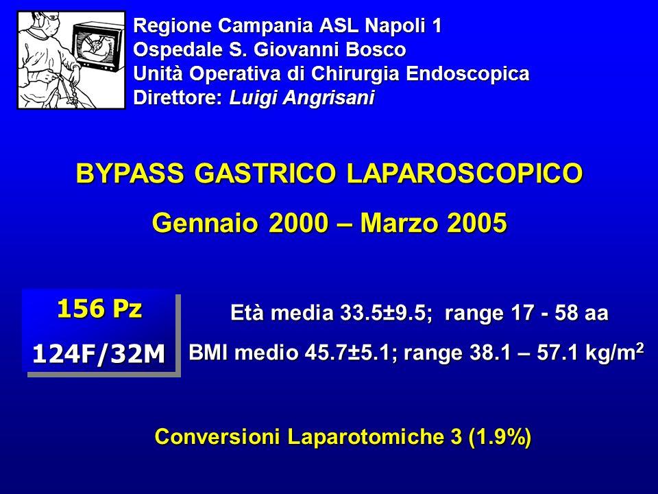 BYPASS GASTRICO LAPAROSCOPICO Gennaio 2000 – Marzo 2005 Età media 33.5±9.5; range 17 - 58 aa BMI medio 45.7±5.1; range 38.1 – 57.1 kg/m 2 156 Pz 124F/