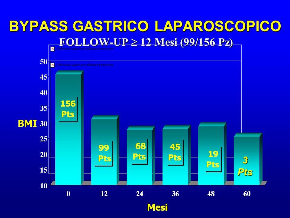 BYPASS GASTRICO LAPAROSCOPICO FOLLOW-UP 12 Mesi (99/156 Pz) 3Pts