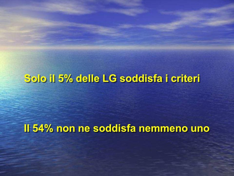 Solo il 5% delle LG soddisfa i criteri Il 54% non ne soddisfa nemmeno uno Solo il 5% delle LG soddisfa i criteri Il 54% non ne soddisfa nemmeno uno