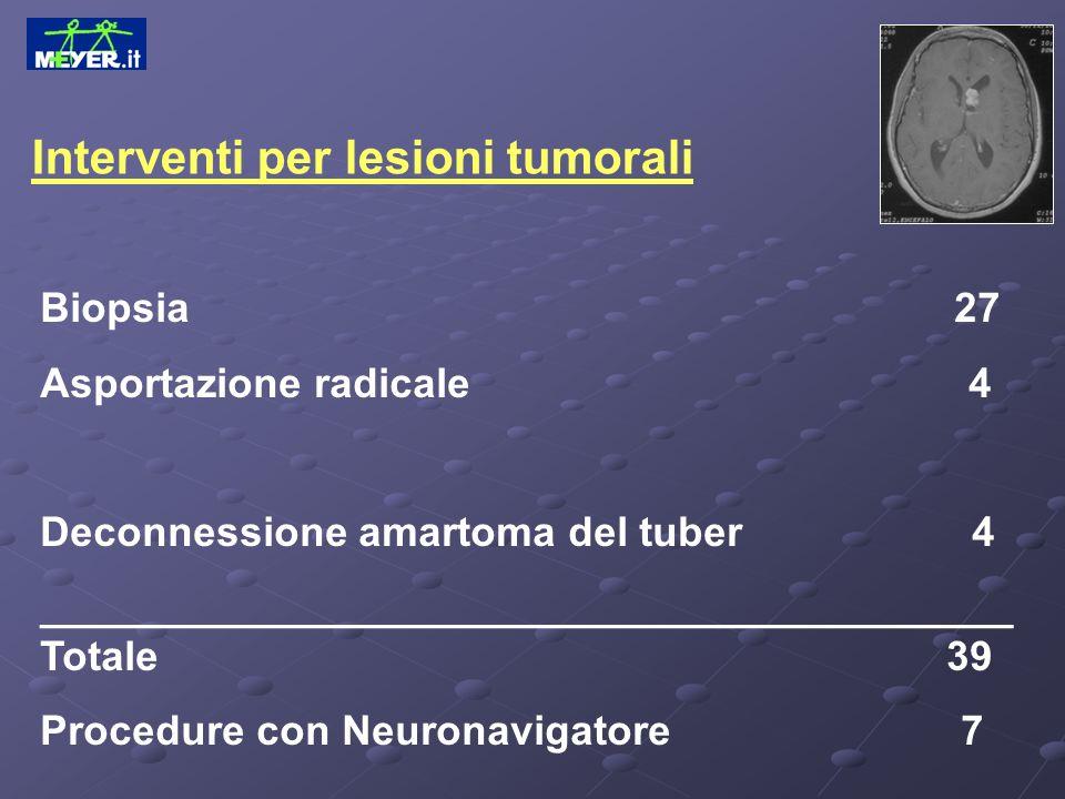 Interventi per lesioni tumorali Biopsia 27 Asportazione radicale 4 Deconnessione amartoma del tuber 4 __________________________________________ Total
