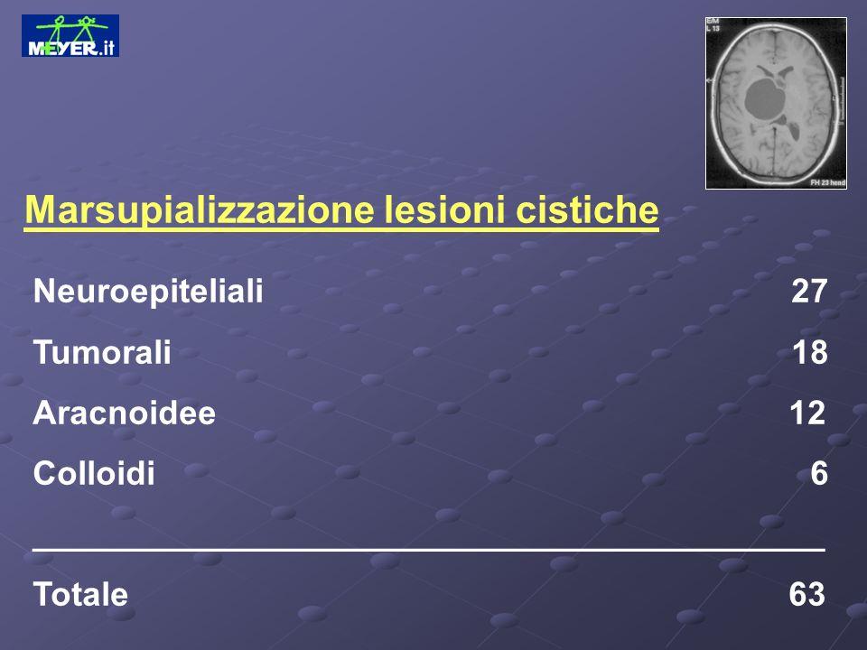 Marsupializzazione lesioni cistiche Neuroepiteliali 27 Tumorali 18 Aracnoidee 12 Colloidi 6 __________________________________________ Totale 63