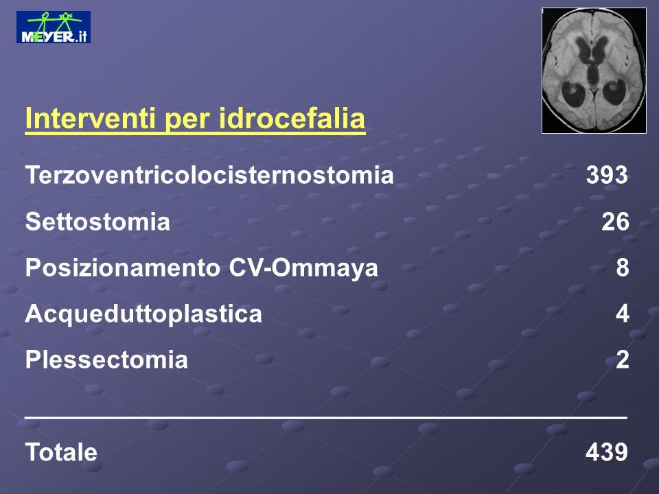 Interventi per idrocefalia Terzoventricolocisternostomia 393 Settostomia 26 Posizionamento CV-Ommaya 8 Acqueduttoplastica 4 Plessectomia 2 ___________