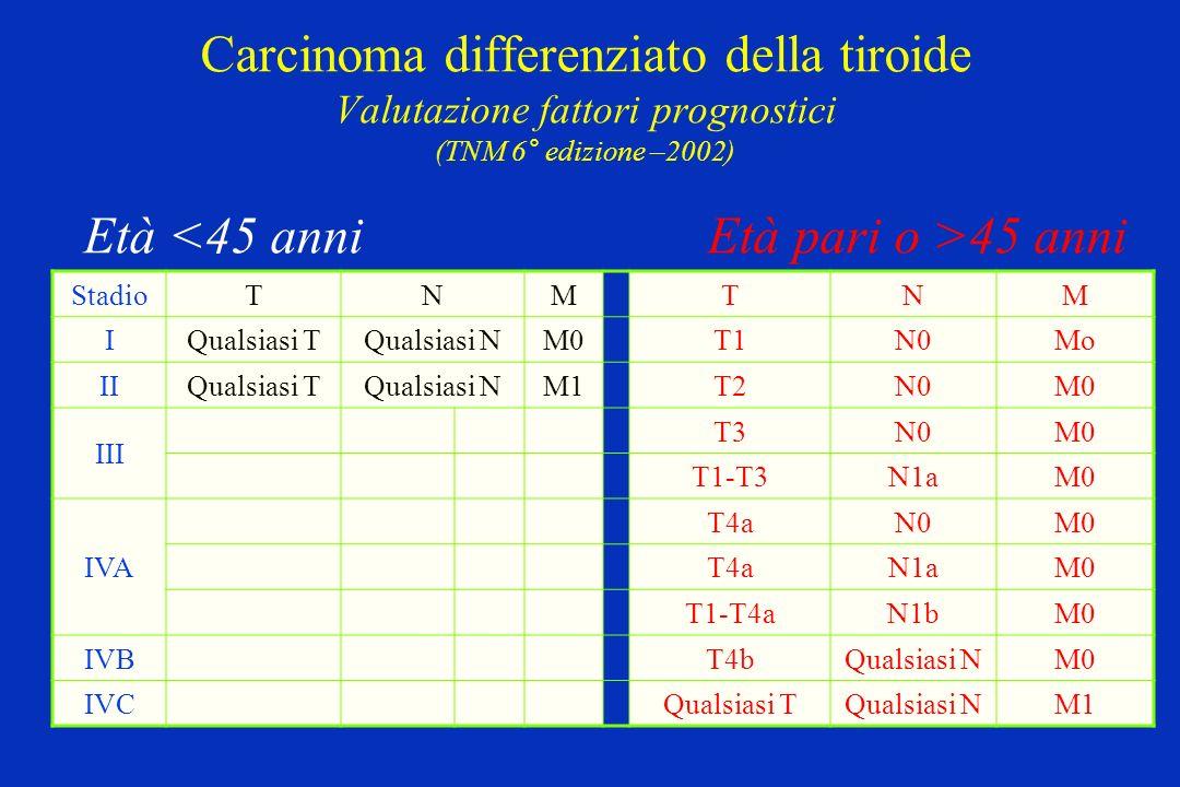 Carcinoma differenziato della tiroide Valutazione fattori prognostici (TNM 6° edizione –2002) Età 45 anni StadioTNMTNM IQualsiasi TQualsiasi NM0T1N0Mo