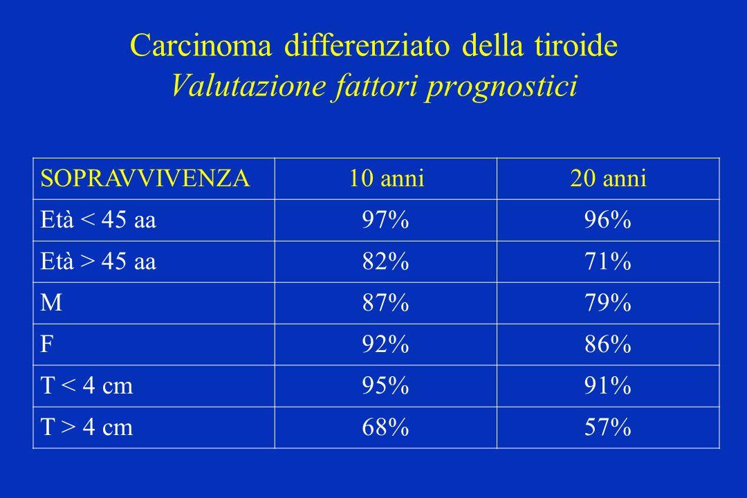 Carcinoma differenziato della tiroide Valutazione fattori prognostici SOPRAVVIVENZA10 anni20 anni Età < 45 aa97%96% Età > 45 aa82%71% M87%79% F92%86%