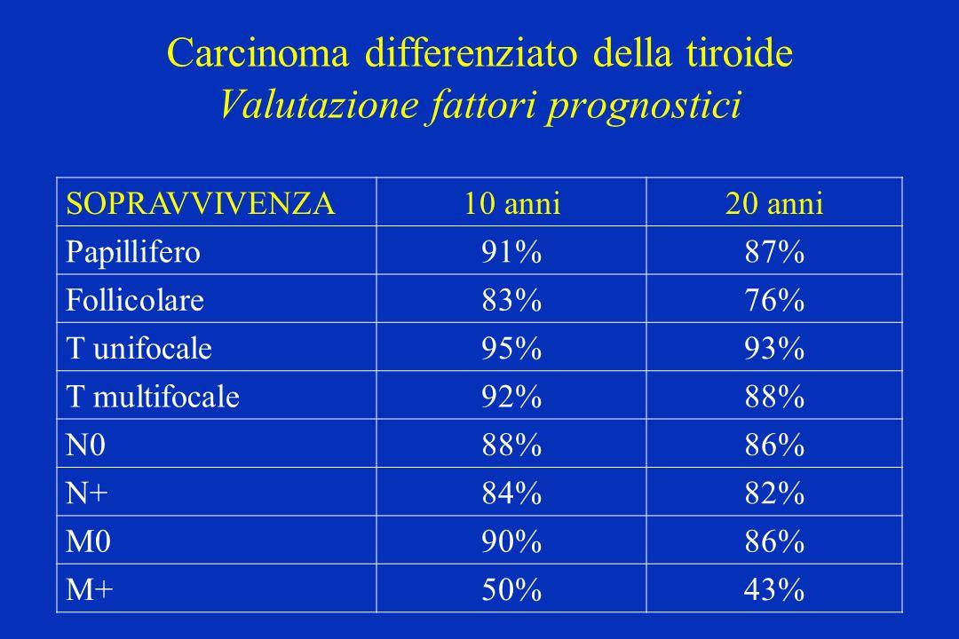Carcinoma differenziato della tiroide Valutazione fattori prognostici SOPRAVVIVENZA10 anni20 anni Papillifero91%87% Follicolare83%76% T unifocale95%93