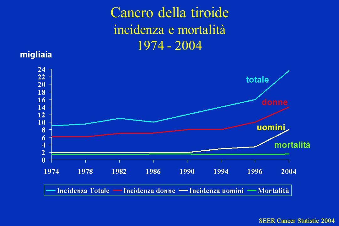 Cancro della tiroide incidenza e mortalità 1974 - 2004 totale migliaia donne uomini mortalità SEER Cancer Statistic 2004