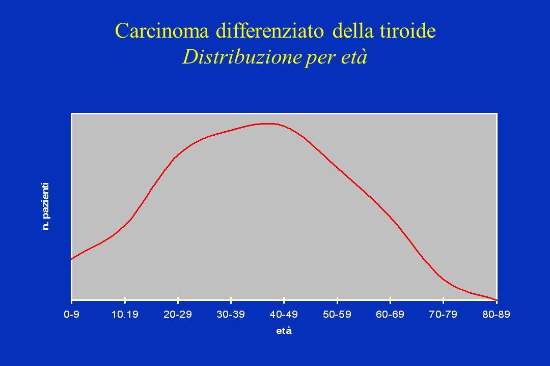Carcinoma differenziato della tiroide Distribuzione per età