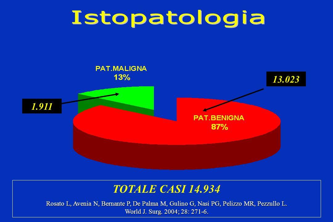 13.023 1.911 TOTALE CASI 14.934 Rosato L, Avenia N, Bernante P, De Palma M, Gulino G, Nasi PG, Pelizzo MR, Pezzullo L. World J. Surg. 2004; 28: 271-6.