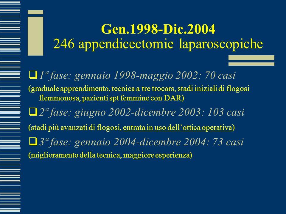 Gen.1998-Dic.2004 246 appendicectomie laparoscopiche 1ª fase: gennaio 1998-maggio 2002: 70 casi (graduale apprendimento, tecnica a tre trocars, stadi