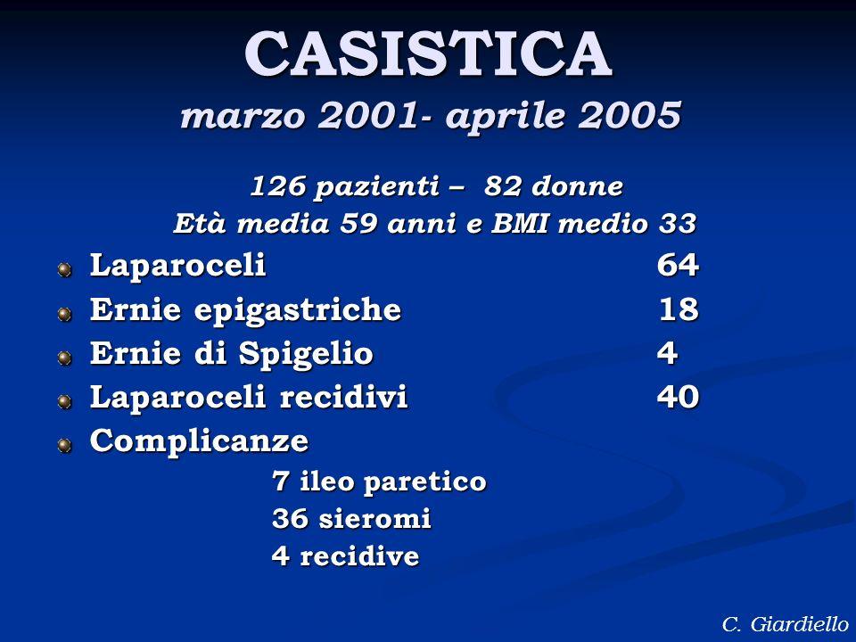 CASISTICA marzo 2001- aprile 2005 126 pazienti – 82 donne Età media 59 anni e BMI medio 33 Laparoceli64 Ernie epigastriche18 Ernie di Spigelio4 Laparo