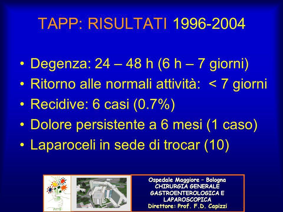 TAPP: RISULTATI 1996-2004 Degenza: 24 – 48 h (6 h – 7 giorni) Ritorno alle normali attività: < 7 giorni Recidive: 6 casi (0.7%) Dolore persistente a 6