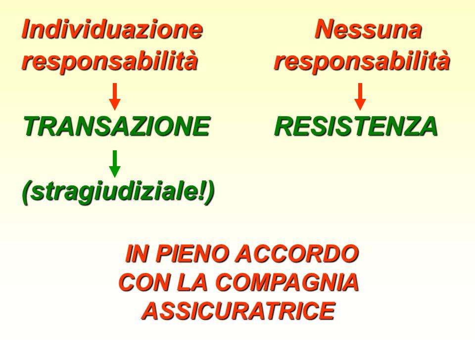 Individuazione Nessuna responsabilità responsabilità TRANSAZIONE RESISTENZA TRANSAZIONE RESISTENZA(stragiudiziale!) IN PIENO ACCORDO IN PIENO ACCORDO CON LA COMPAGNIA ASSICURATRICE