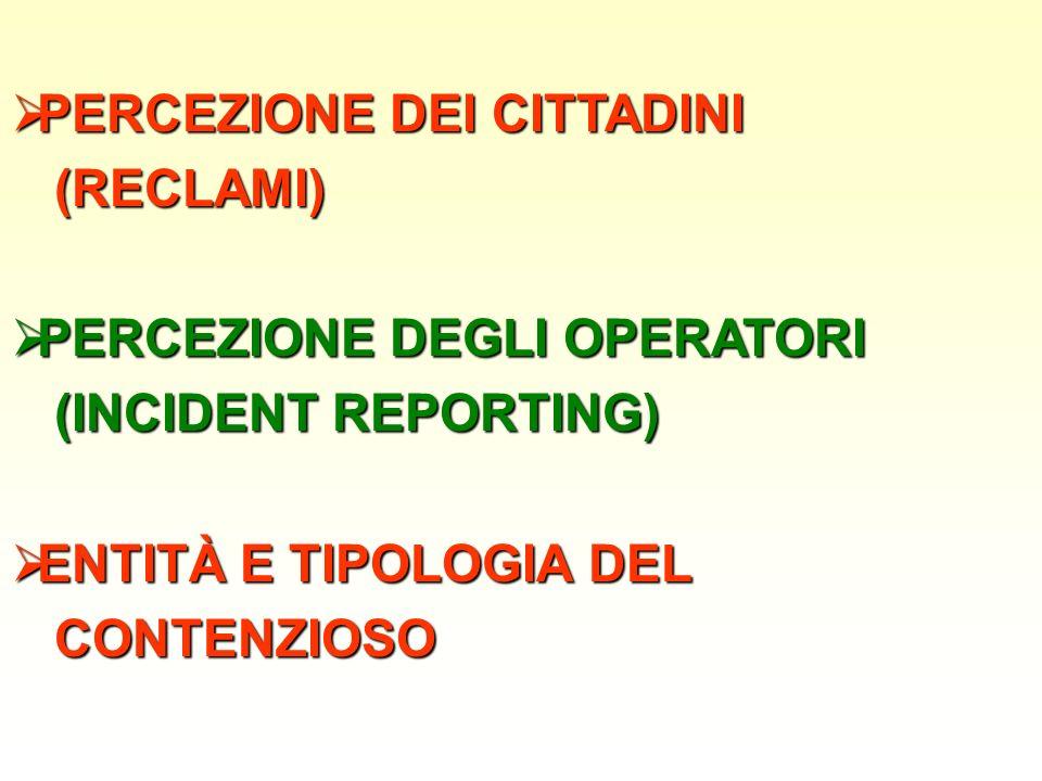 PERCEZIONE DEI CITTADINI PERCEZIONE DEI CITTADINI (RECLAMI) (RECLAMI) PERCEZIONE DEGLI OPERATORI PERCEZIONE DEGLI OPERATORI (INCIDENT REPORTING) (INCIDENT REPORTING) ENTITÀ E TIPOLOGIA DEL ENTITÀ E TIPOLOGIA DEL CONTENZIOSO CONTENZIOSO