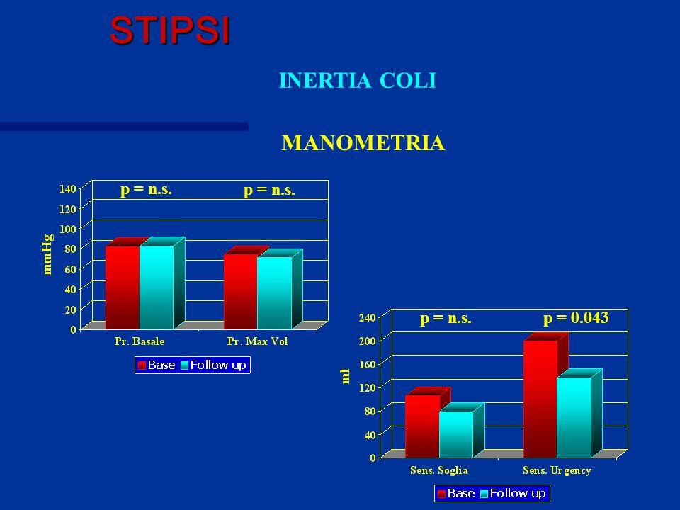 MANOMETRIA p = n.s. p = 0.043p = n.s. mmHg ml STIPSI INERTIA COLI