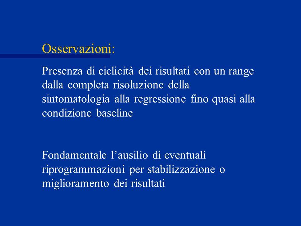 Osservazioni: Presenza di ciclicità dei risultati con un range dalla completa risoluzione della sintomatologia alla regressione fino quasi alla condiz