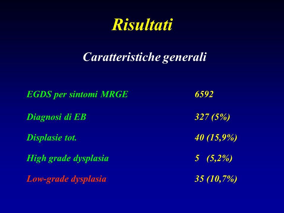 Risultati EGDS per sintomi MRGE6592 Diagnosi di EB327 (5%) Displasie tot.40 (15,9%) High grade dysplasia5 (5,2%) Low-grade dysplasia35 (10,7%) Caratte