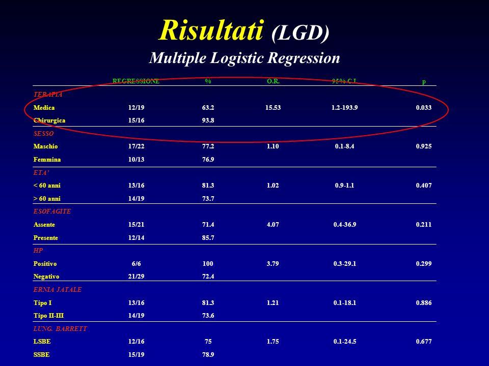 Risultati (LGD) Multiple Logistic Regression REGRESSIONE%O.R.95% C.I.p TERAPIA Medica12/1963.215.531.2-193.90.033 Chirurgica15/1693.8 SESSO Maschio17/