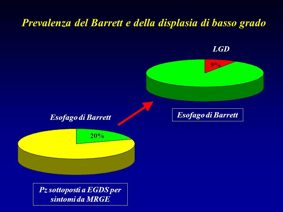 20% Pz sottoposti a EGDS per sintomi da MRGE Esofago di Barrett 9% LGD Esofago di Barrett Prevalenza del Barrett e della displasia di basso grado