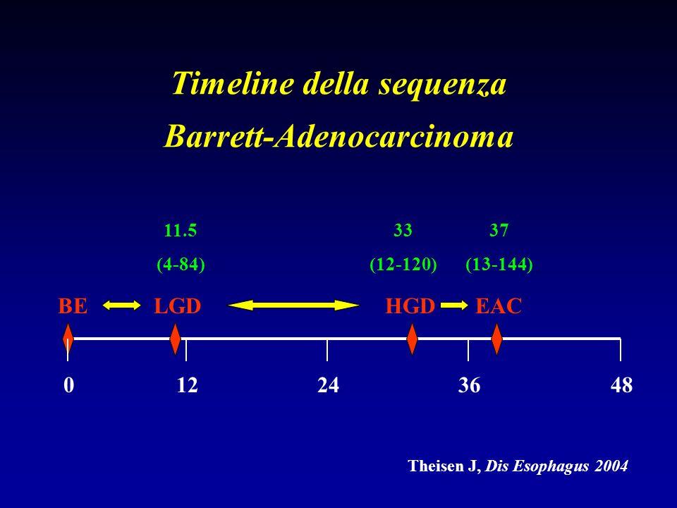Risultati (LGD) Multiple Logistic Regression REGRESSIONE%O.R.95% C.I.p TERAPIA Medica12/1963.215.531.2-193.90.033 Chirurgica15/1693.8 SESSO Maschio17/2277.21.100.1-8.40.925 Femmina10/1376.9 ETA < 60 anni13/1681.31.020.9-1.10.407 > 60 anni14/1973.7 ESOFAGITE Assente15/2171.44.070.4-36.90.211 Presente12/1485.7 HP Positivo6/61003.790.3-29.10.299 Negativo21/2972.4 ERNIA JATALE Tipo I13/1681.31.210.1-18.10.886 Tipo II-III14/1973.6 LUNG.