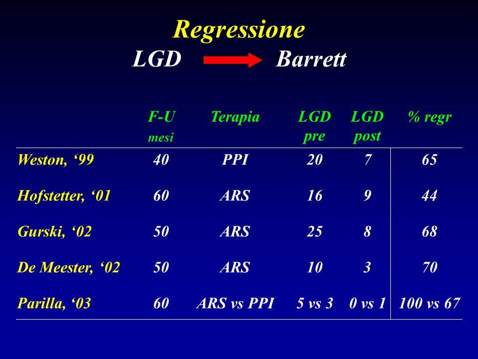 Regressione LGDBarrett F-U mesi TerapiaLGD pre LGD post % regr Weston, 9940PPI20765 Hofstetter, 0160ARS16944 Gurski, 0250ARS25868 De Meester, 0250ARS1