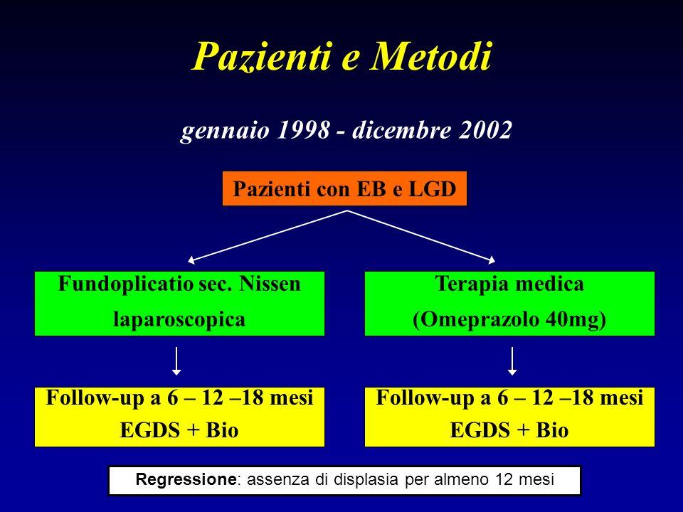 Pazienti e Metodi gennaio 1998 - dicembre 2002 Pazienti con EB e LGD Fundoplicatio sec. Nissen laparoscopica Terapia medica (Omeprazolo 40mg) Follow-u