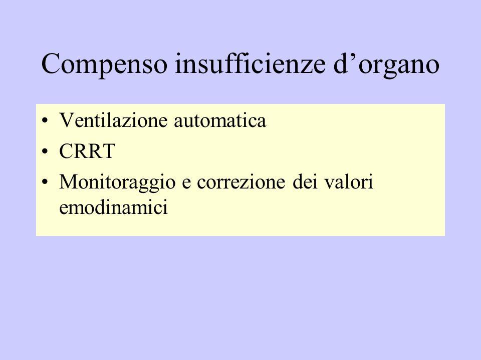 Compenso insufficienze dorgano Ventilazione automatica CRRT Monitoraggio e correzione dei valori emodinamici