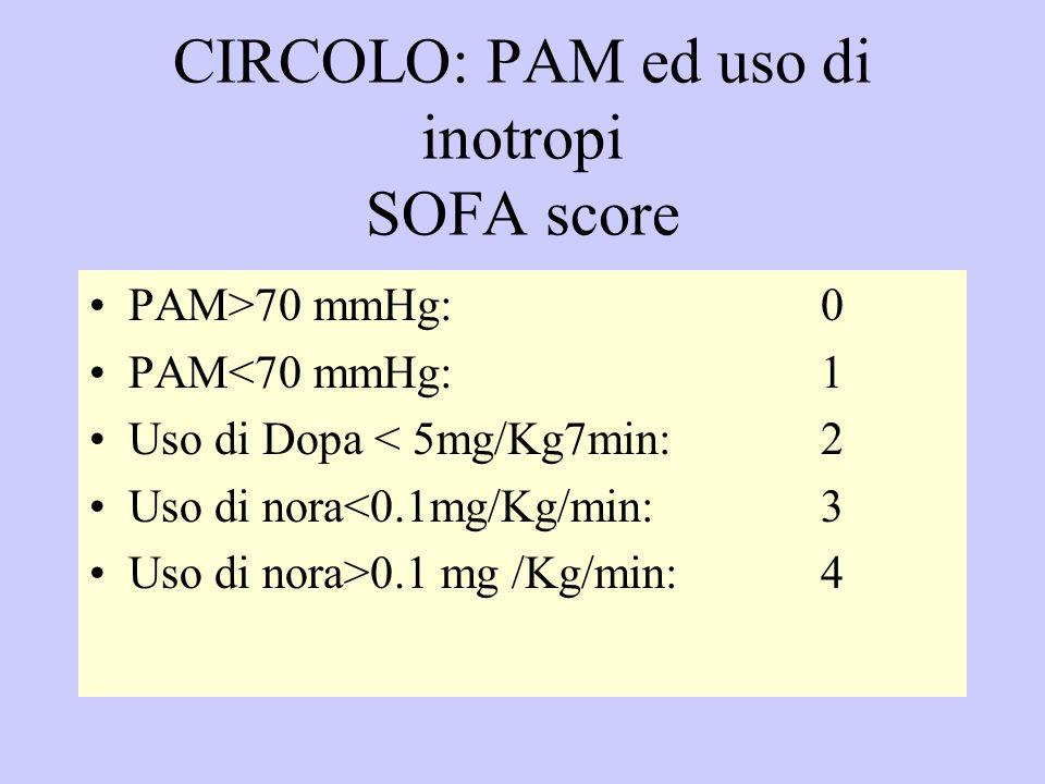 CIRCOLO: PAM ed uso di inotropi SOFA score PAM>70 mmHg:0 PAM<70 mmHg:1 Uso di Dopa < 5mg/Kg7min:2 Uso di nora<0.1mg/Kg/min:3 Uso di nora>0.1 mg /Kg/mi