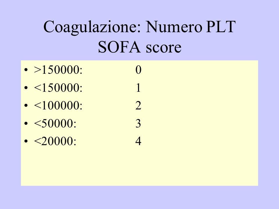 Coagulazione: Numero PLT SOFA score >150000:0 <150000:1 <100000: 2 <50000:3 <20000: 4