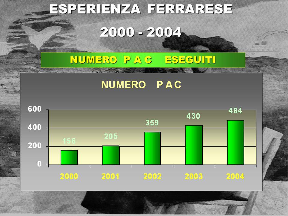 NUMERO P A C ESEGUITI ESPERIENZA FERRARESE 2000 - 2004