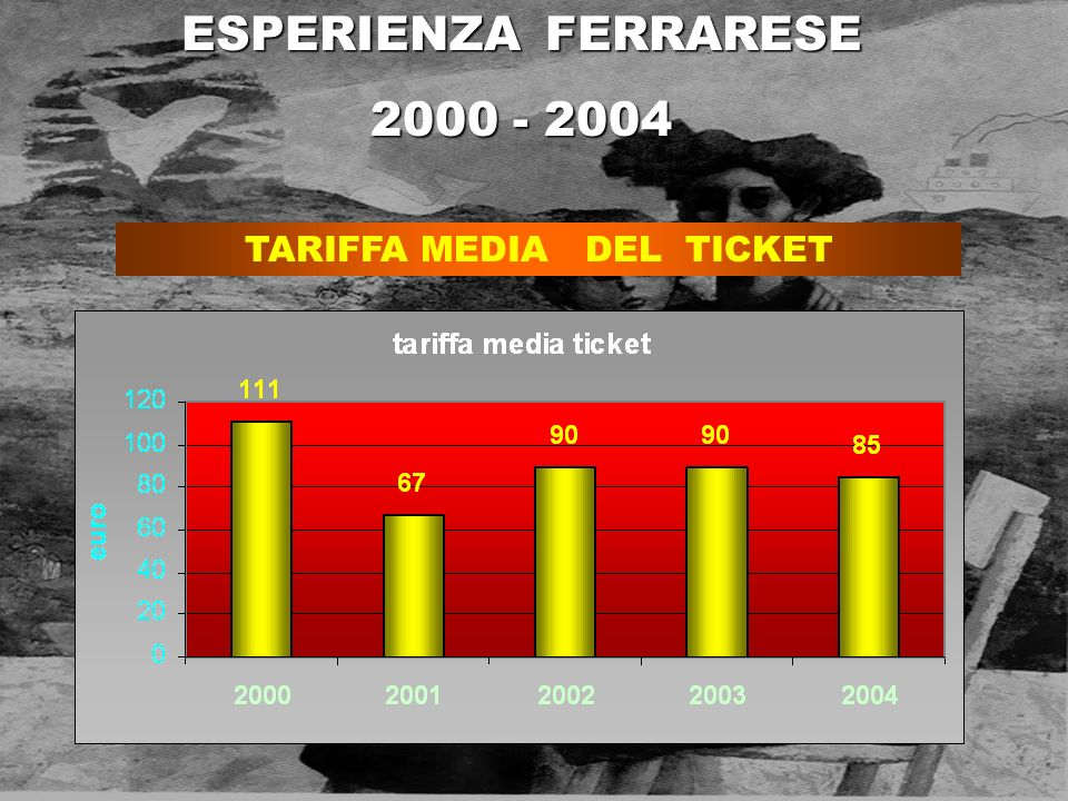 TARIFFA MEDIA DEL TICKET ESPERIENZA FERRARESE 2000 - 2004