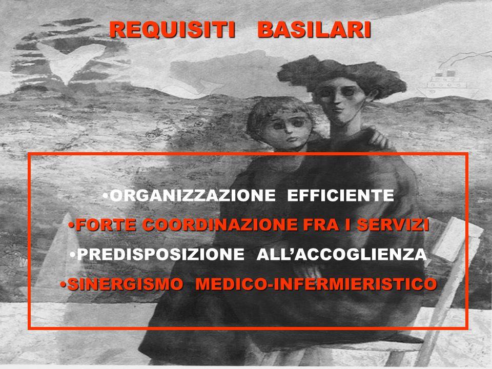 REQUISITI BASILARI ORGANIZZAZIONE EFFICIENTE FORTE COORDINAZIONE FRA I SERVIZIFORTE COORDINAZIONE FRA I SERVIZI PREDISPOSIZIONE ALLACCOGLIENZA SINERGI