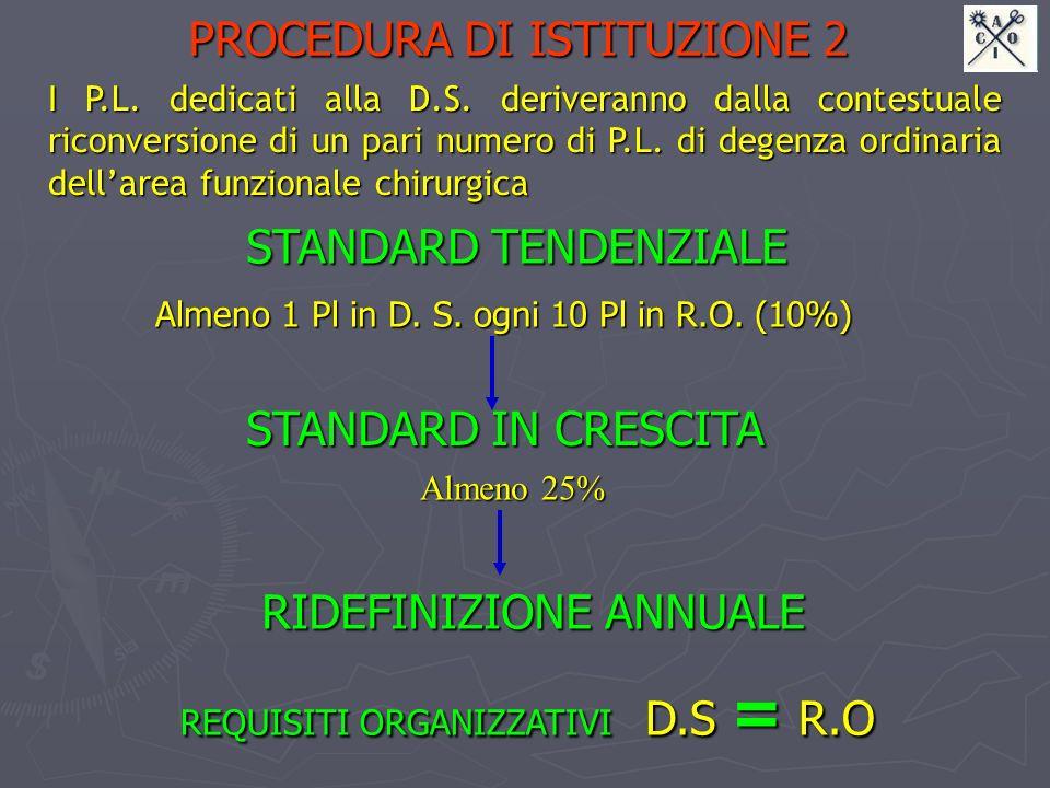 PROCEDURA DI ISTITUZIONE 2 I P.L. dedicati alla D.S. deriveranno dalla contestuale riconversione di un pari numero di P.L. di degenza ordinaria dellar