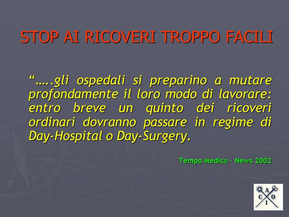 DPCM 29 NOVEMBRE 2001 Definizione dei livelli essenziali di assistenza 43 DRG RISCHIO INAPPROPRIATEZZA Prestazioni che in troppi casi vengono erogate in modo poco confacente ai criteri di razionalizzazione delle risorse IN PRATICA In troppi casi gli italiani occupano un letto di ospedale per interventi che potrebbero essere eseguiti in altri ambiti AMBULATORIO DAY HOSPITAL DAY SURGERY