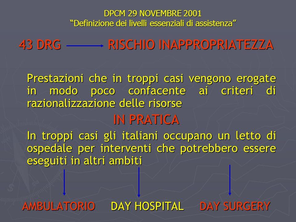 DPCM 29 NOVEMBRE 2001 Definizione dei livelli essenziali di assistenza 43 DRG RISCHIO INAPPROPRIATEZZA Prestazioni che in troppi casi vengono erogate