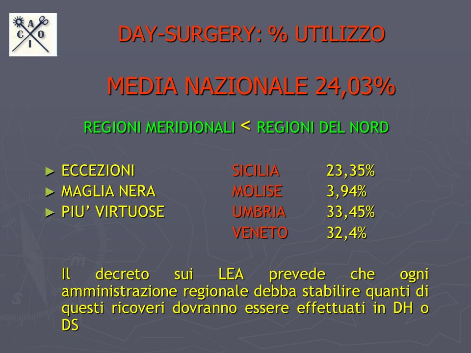 DAY-SURGERY: % UTILIZZO MEDIA NAZIONALE 24,03% REGIONI MERIDIONALI < REGIONI DEL NORD ECCEZIONI SICILIA23,35% ECCEZIONI SICILIA23,35% MAGLIA NERA MOLI