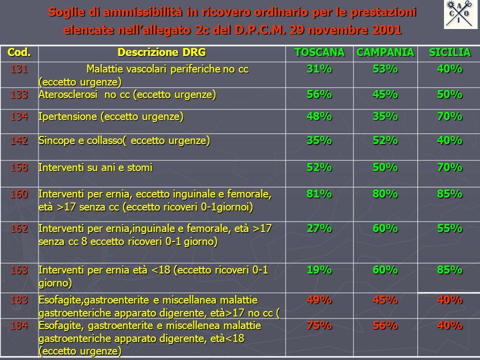 Cod. Descrizione DRG TOSCANACAMPANIASICILIA131 Malattie vascolari periferiche no cc (eccetto urgenze) 31%53%40% 133 Aterosclerosi no cc (eccetto urgen