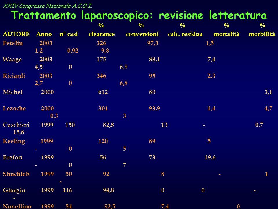 Trattamento laparoscopico: revisione letteratura % % % % % AUTORE Anno n° casi clearance conversioni calc. residua mortalità morbilità Petelin 2003 32