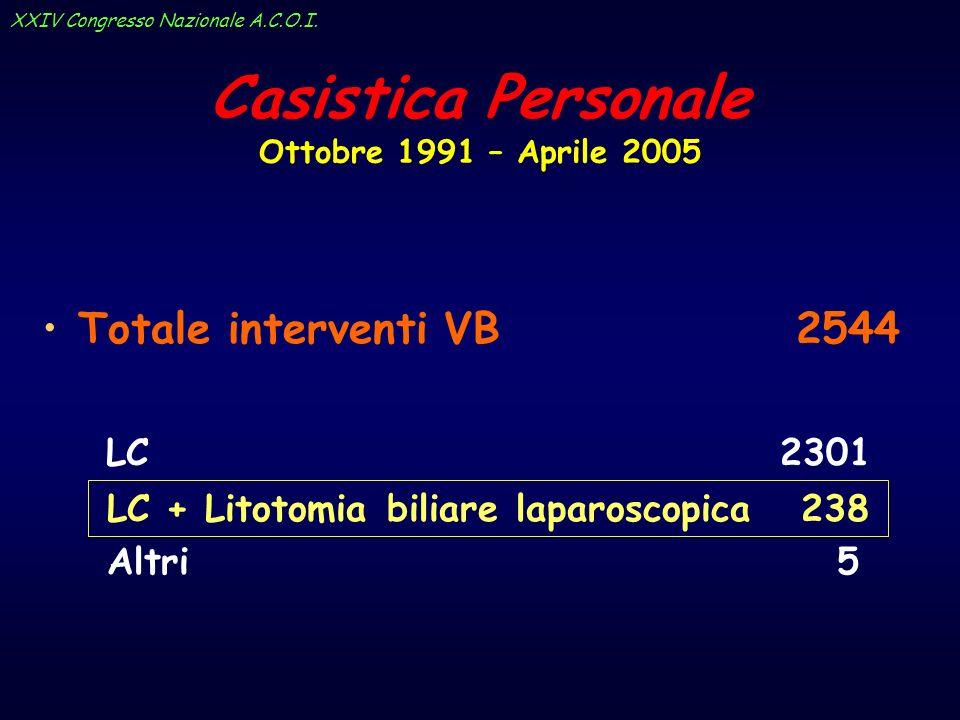 Casistica Personale Ottobre 1991 – Aprile 2005 Totale interventi VB 2544 LC 2301 LC + Litotomia biliare laparoscopica 238 Altri 5 XXIV Congresso Nazio