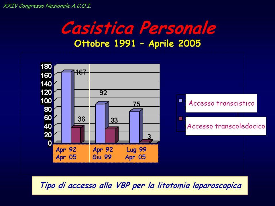 Tipo di accesso alla VBP per la litotomia laparoscopica Apr 92 Apr 92 Lug 99 Apr 05 Giu 99 Apr 05 Accesso transcoledocico Accesso transcistico Casisti