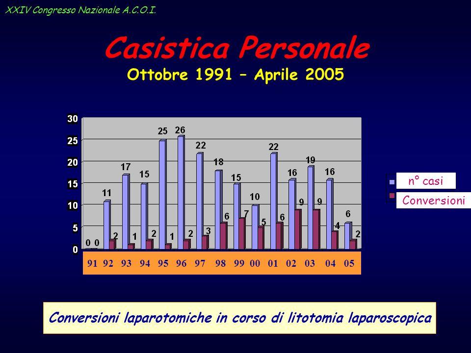 Casistica Personale Ottobre 1991 – Aprile 2005 Utilizzo del drenaggio biliare in corso di litotomia laparoscopica n° casi Drenaggi biliari Ott 91 - Sett 97 Ott 97 - Apr 05 XXIV Congresso Nazionale A.C.O.I.