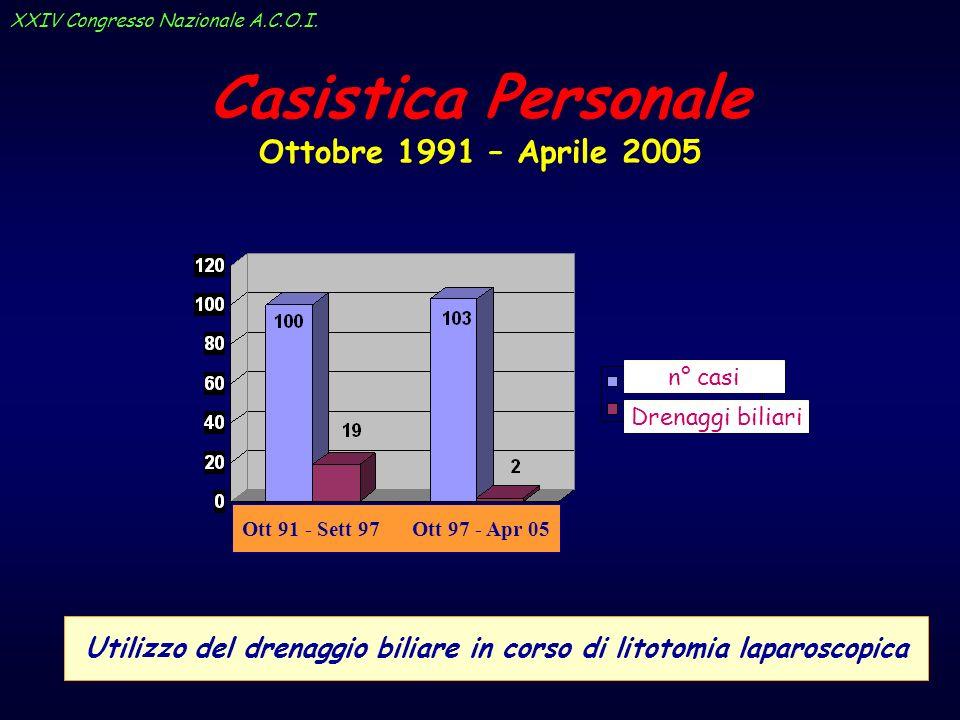 Casistica Personale Ottobre 1991 – Aprile 2005 Utilizzo del drenaggio biliare in corso di litotomia laparoscopica n° casi Drenaggi biliari Ott 91 - Se
