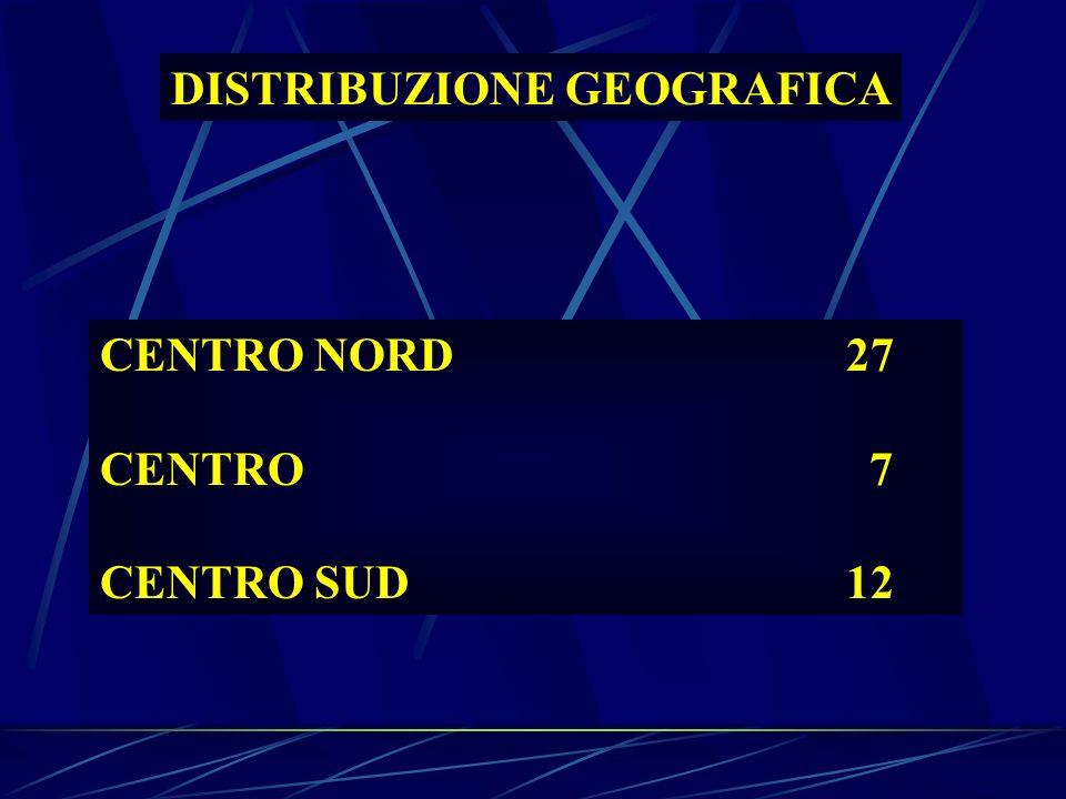DISTRIBUZIONE GEOGRAFICA CENTRO NORD27 CENTRO 7 CENTRO SUD12