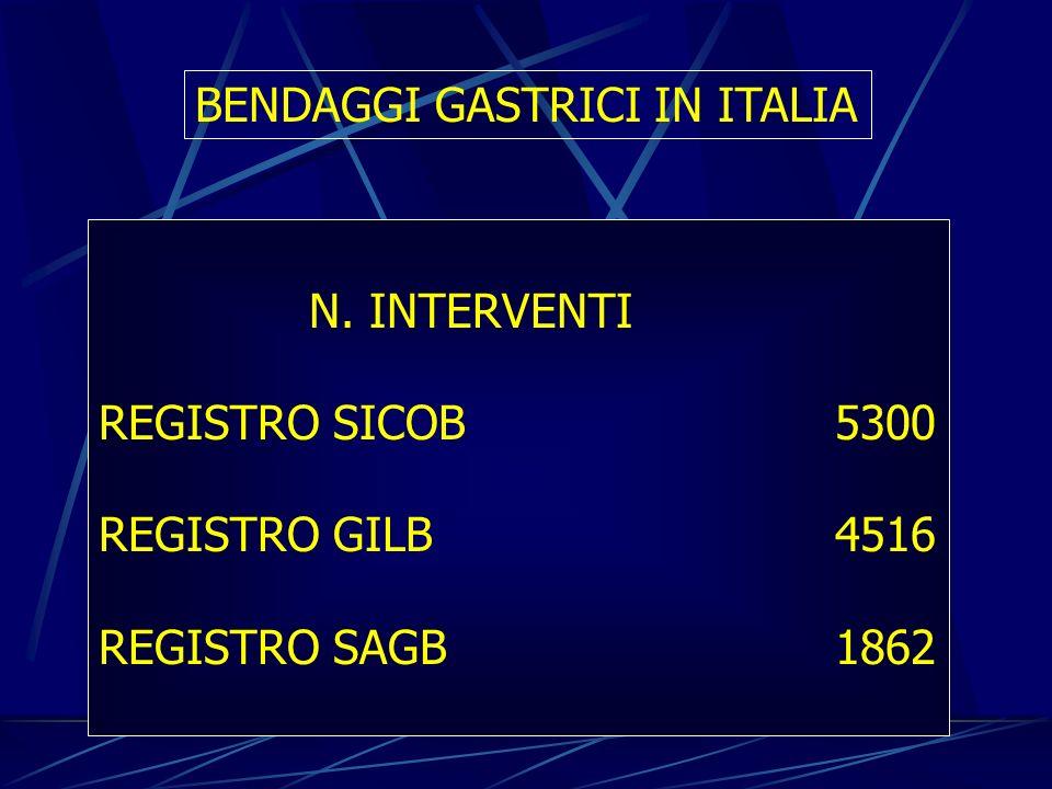 BENDAGGI GASTRICI IN ITALIA N. INTERVENTI REGISTRO SICOB5300 REGISTRO GILB4516 REGISTRO SAGB1862