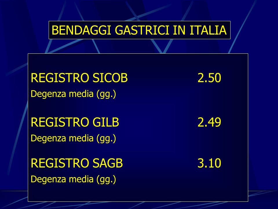 BENDAGGI GASTRICI IN ITALIA REGISTRO SICOB2.50 Degenza media (gg.) REGISTRO GILB2.49 Degenza media (gg.) REGISTRO SAGB3.10 Degenza media (gg.)