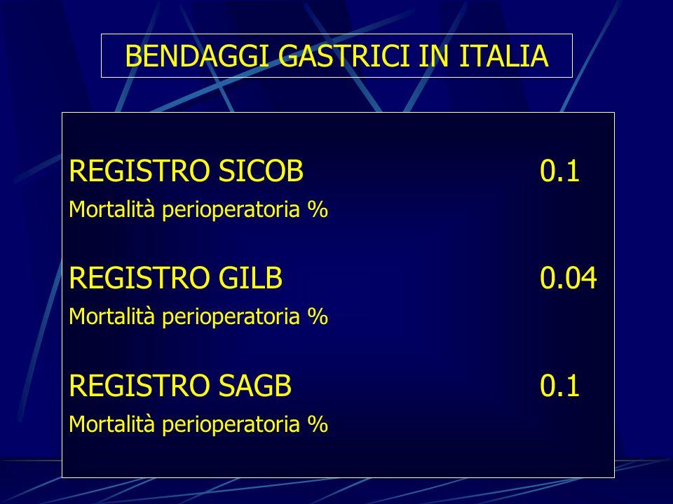 BENDAGGI GASTRICI IN ITALIA REGISTRO SICOB0.1 Mortalità perioperatoria % REGISTRO GILB0.04 Mortalità perioperatoria % REGISTRO SAGB0.1 Mortalità perio
