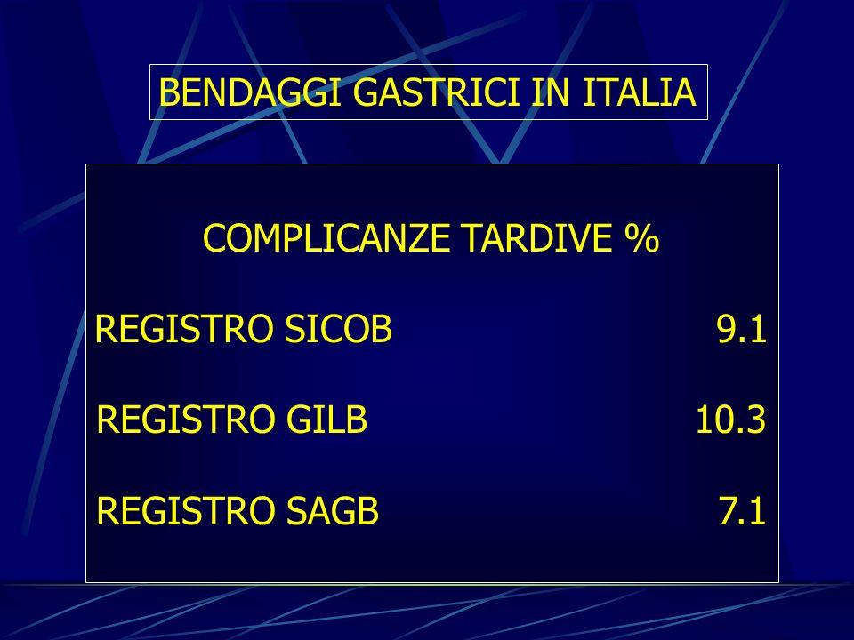 BENDAGGI GASTRICI IN ITALIA COMPLICANZE TARDIVE % REGISTRO SICOB 9.1 REGISTRO GILB10.3 REGISTRO SAGB 7.1