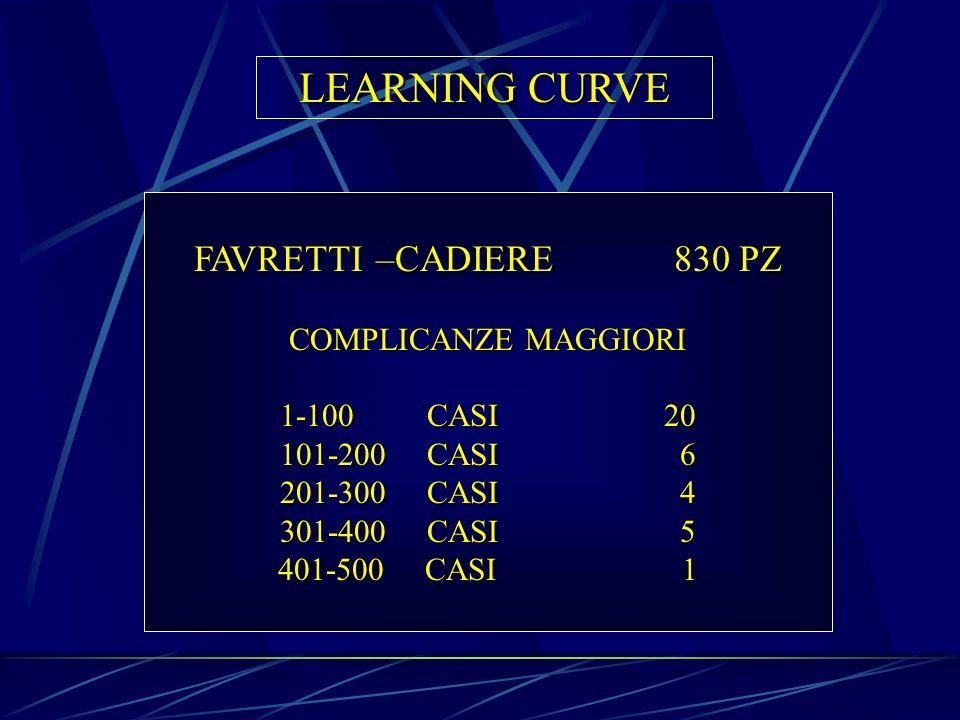 LEARNING CURVE FAVRETTI –CADIERE830 PZ COMPLICANZE MAGGIORI 1-100 CASI 20 101-200 CASI 6 201-300 CASI 4 301-400 CASI 5 401-500 CASI 1