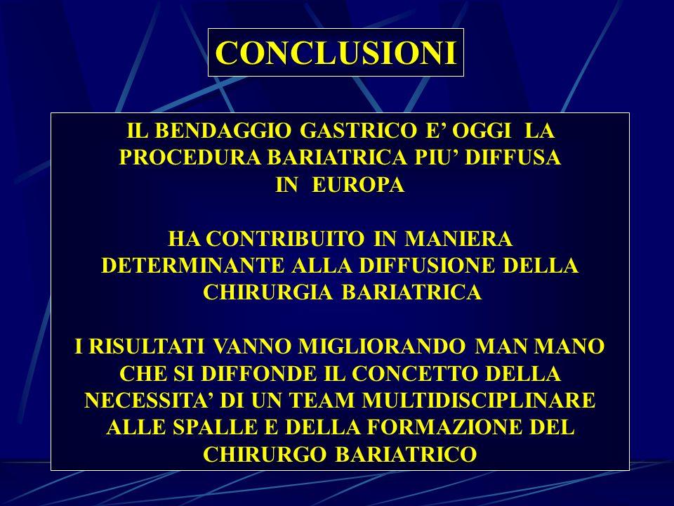 CONCLUSIONI IL BENDAGGIO GASTRICO E OGGI LA PROCEDURA BARIATRICA PIU DIFFUSA IN EUROPA HA CONTRIBUITO IN MANIERA DETERMINANTE ALLA DIFFUSIONE DELLA CH